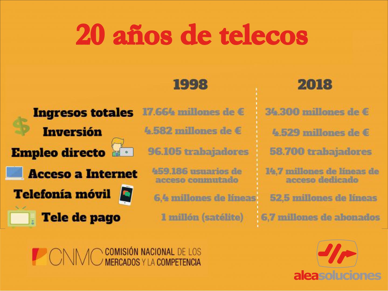 liberalización de las telecomunicaciones